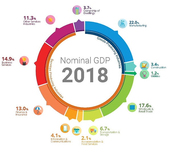 2018 Nominal GDP of Singapore Infographi
