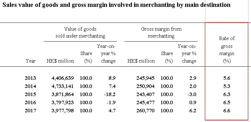 Norma Gross Margin of a Merchandising Business in Hong Kong