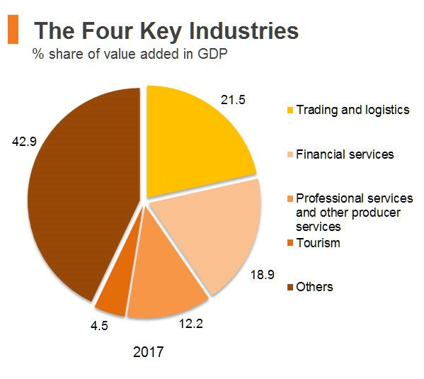 The Four Key Industries of Hong Kong.jpg