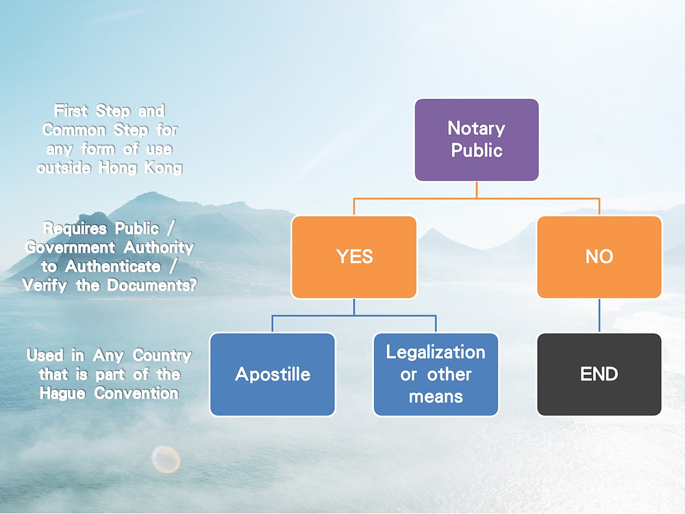 Apostille or Legalization Selection Flow Chart