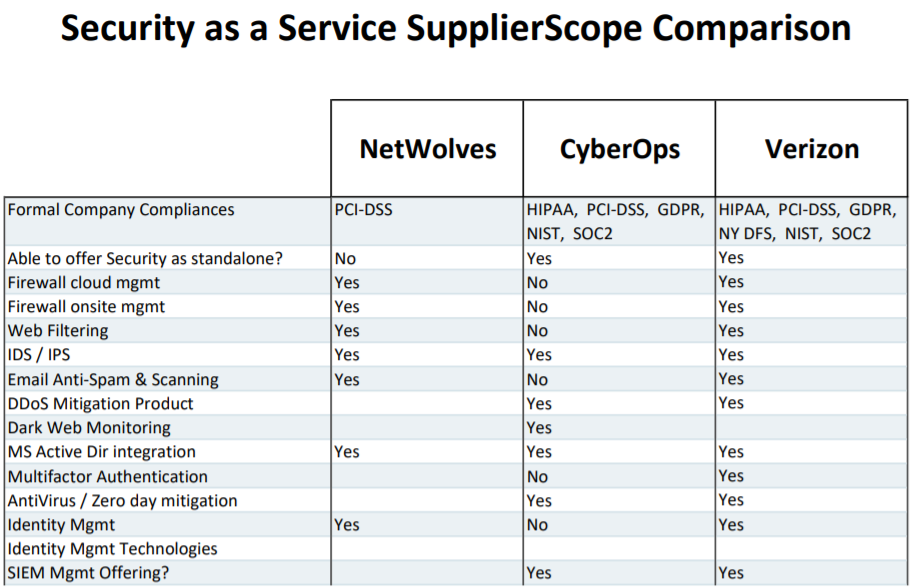 A chart of security service provider comparisons used by the experts at Liftoff IT.