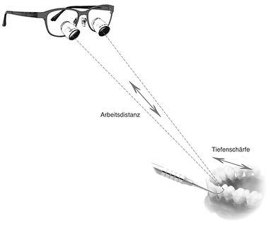 ADMETEC Lupenbrillen Sichtfeld und Arbeitsdistanz