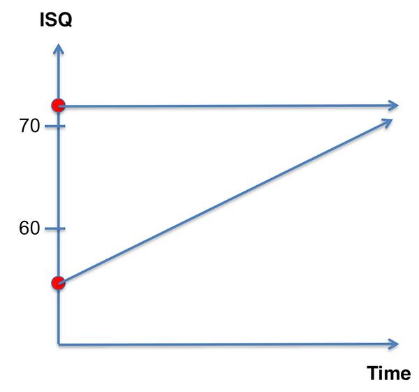 ISQ-diagramm.png