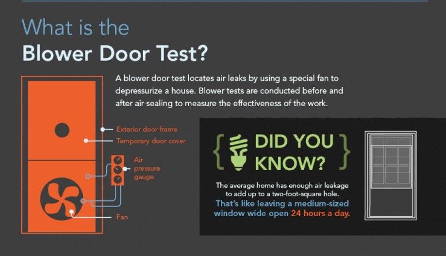 Description of Blower Door Testing