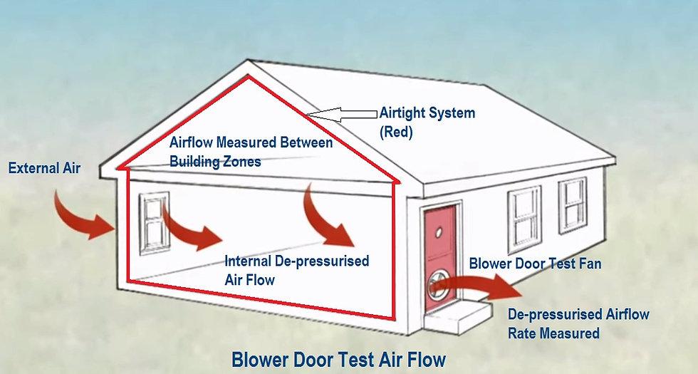Diagram of Blower Door Testing