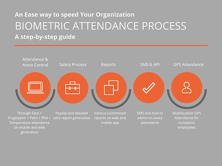 Biometric-attendance-Process-Flow.png