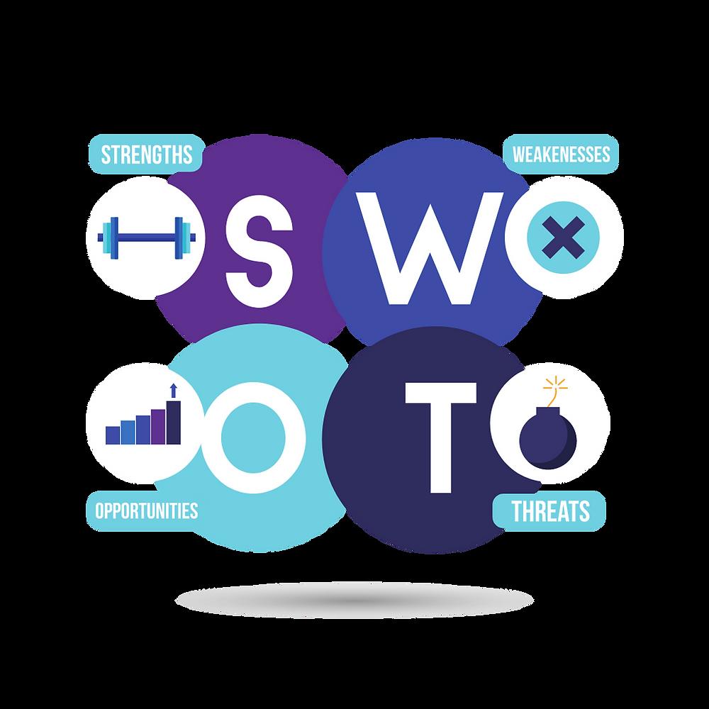 Imagem da ferramenta swot que permite conhecer as forças e fraquezas, as oportunidades e ameaças