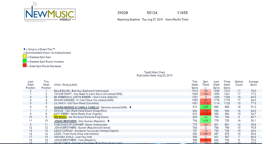 Screenshot Are We Good  Top 40 #9.png
