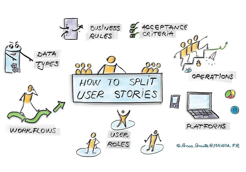 Apprendre à diviser les user stories - coaching agile a Lille, France