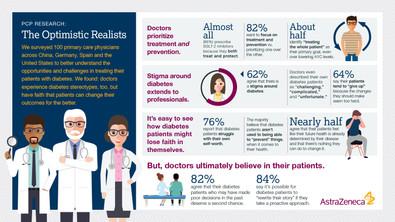 AstraZeneca Infographic