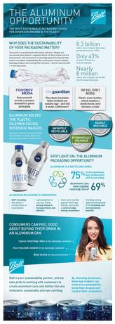 BallCorp Infographic