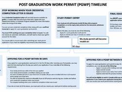 PGWP的匹配条件:加快完成学习 VS 自我安排的学期休息