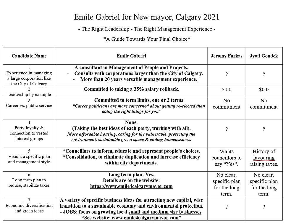 Comparison table Emile for mayor.jpg