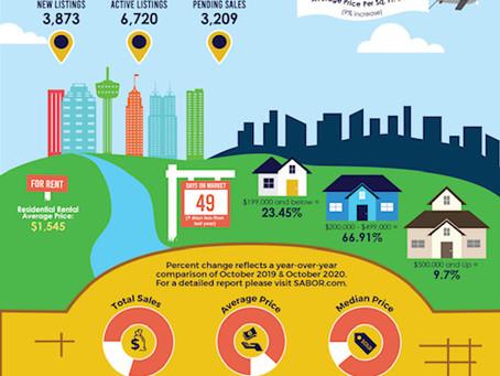 San Antonio Real Estate Market for October 2020
