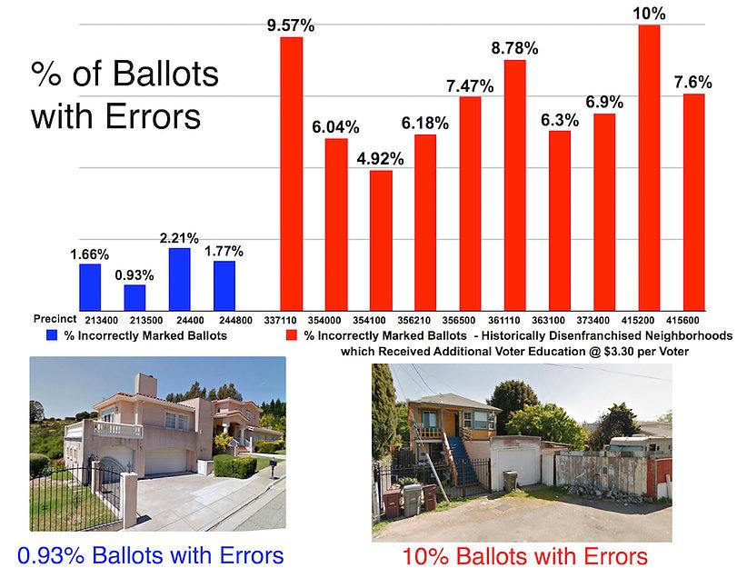 Oakland Spoiled Ballots - Ballot error p