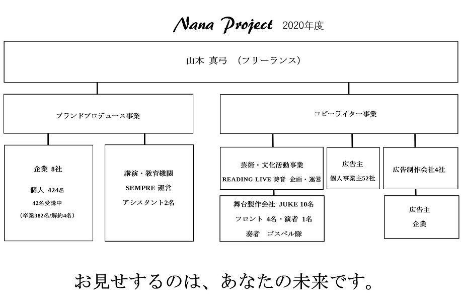 ヤマモトマユミ組織図