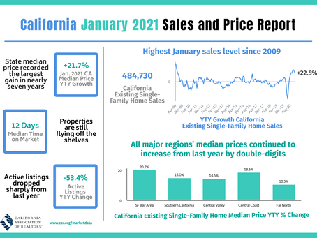 Claremont, California Home Values Skyrocket As Seller's Market Continues