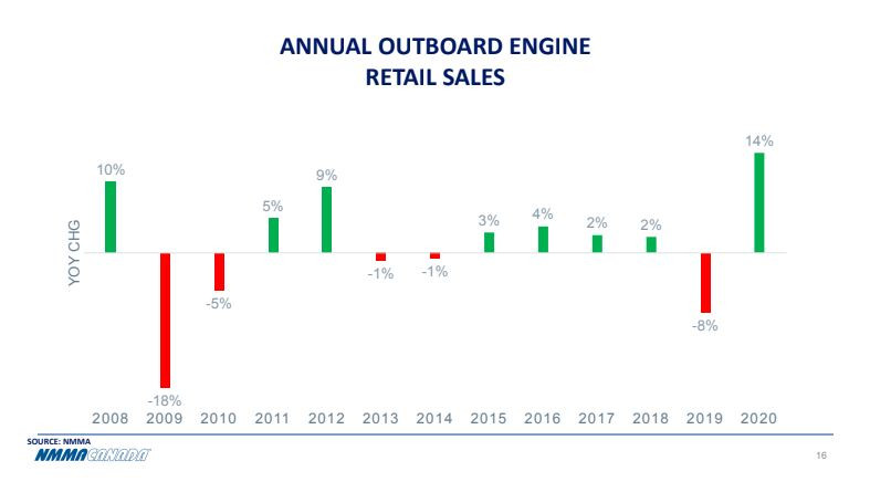 Outboard engine retail sales graph trend