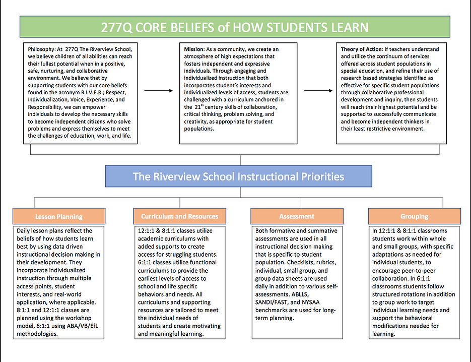 Core Beliefs of the Riverview School