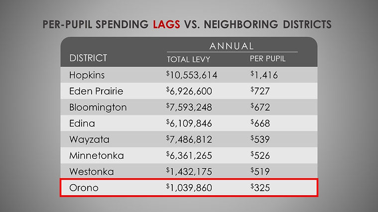 Orono Spending Lags Neighboring District