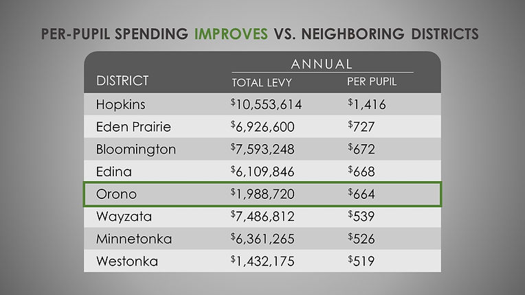 Orono Spending Improves with New Levy.jp