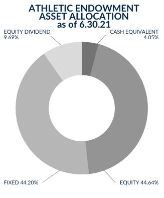 Dickinson State University Athletic Endowment Asset Allocation