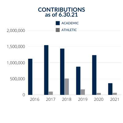 Dickinson State University Endowment Contributions