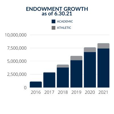 Dickinson State University Endowment Growth