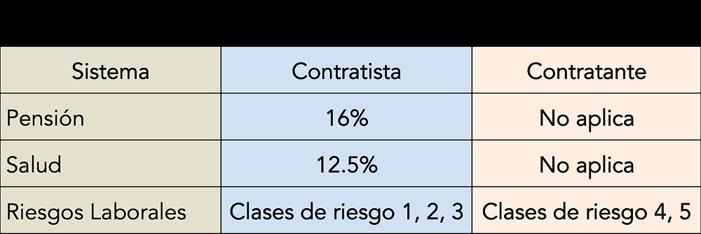 Tabla que contiene los porcentajes sobre los que se realizan los aportes a pensión, salud y riesgos laborales por los independientes contratistas.