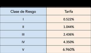 Esta tabla contiene las clases de riesgo vigentes para el 2019 y las tarifas que les aplican para el pago de aportes al sistema de riesgos laborales.