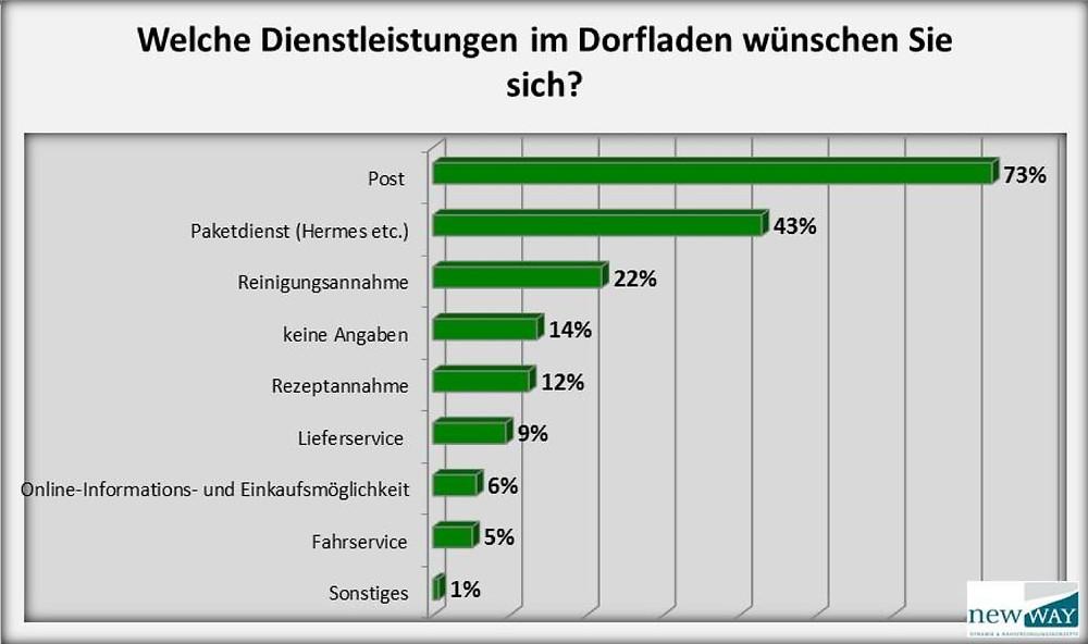 Ergebnisse Bürgerbefragung