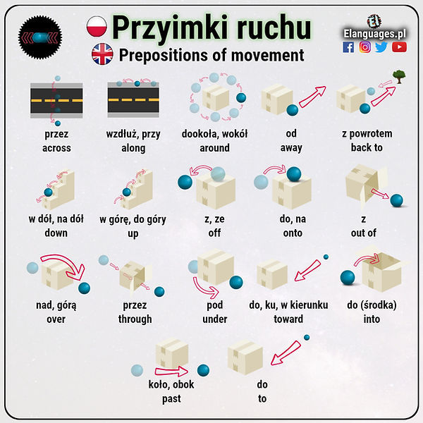 Przyimki ruchu po angielsku Prepositions