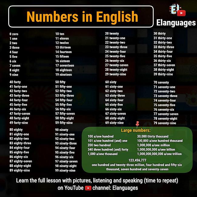 Numbers Learn English.jpg