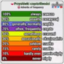 Przysłówki częstotliwości po angielsku