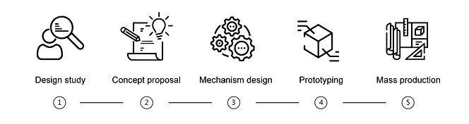 設計流程_EN.jpg
