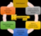 KPC Proven Process.png