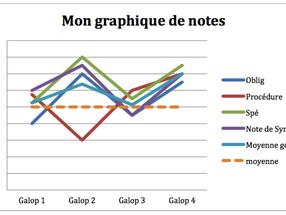 La méthode du graphique de notes