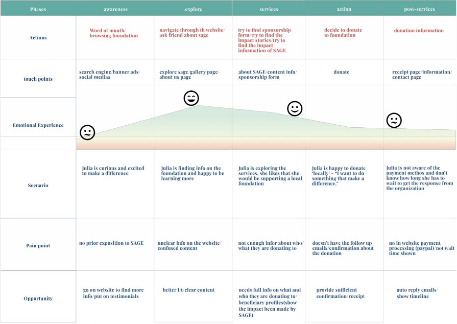 Donor journey map