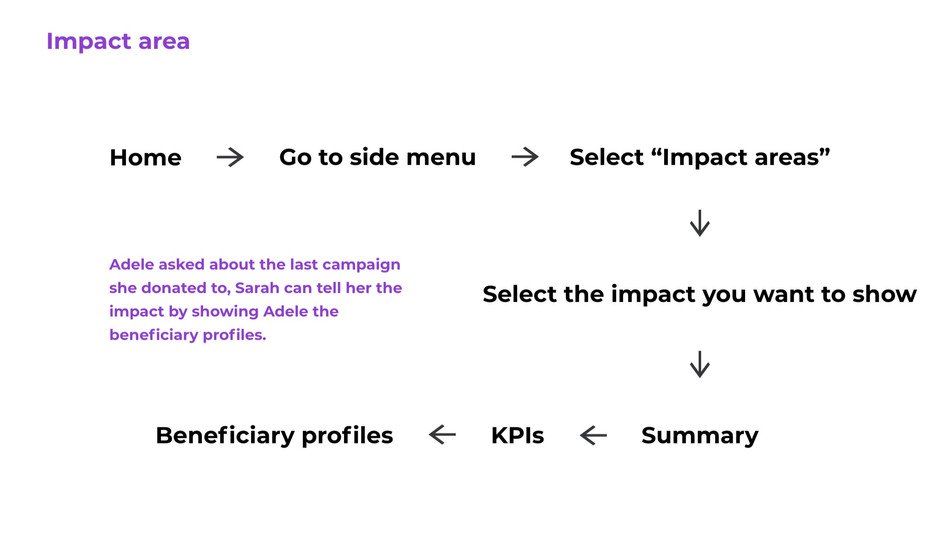Impact area feature user flow.jpg
