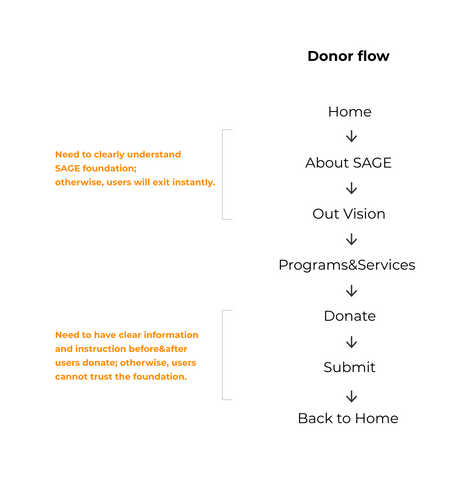 User flow donor.png