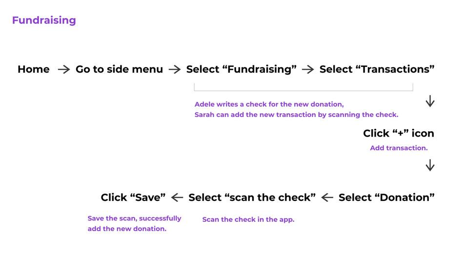Fundraising feature user flow.jpg