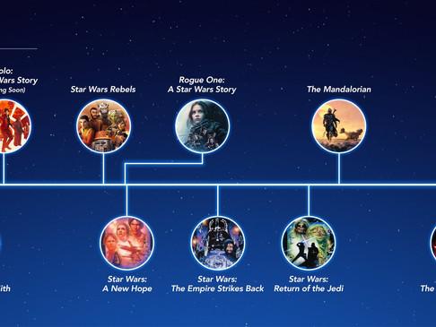 Linha do tempo de Star Wars!