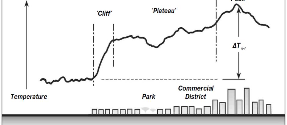אי חום עירוני, התייחסות בתכנון מוקדם.