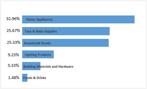 Industry Categories of Buyers