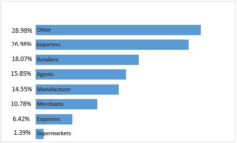 Buyer Categories