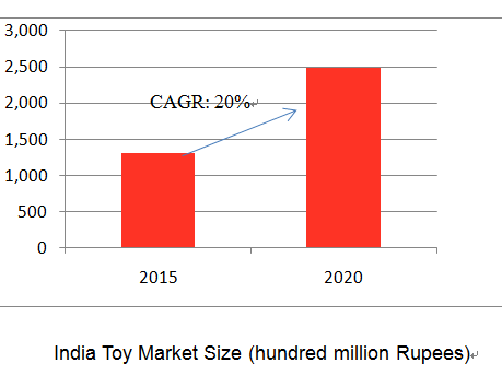 GOLDEN TIME FOR CHINESE TOY COMPANIES TO EXPLOIT INDIA MARKET