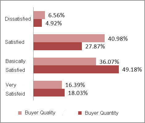 Exhibitors' level of satisfaction with buyer quality