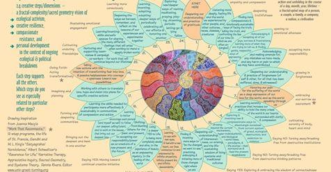 https://www.earthcitizens.net/spiral-journey-resilience-map/