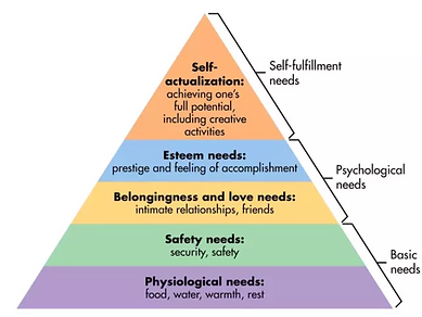 Maslow's Heirarchy of Needs.png