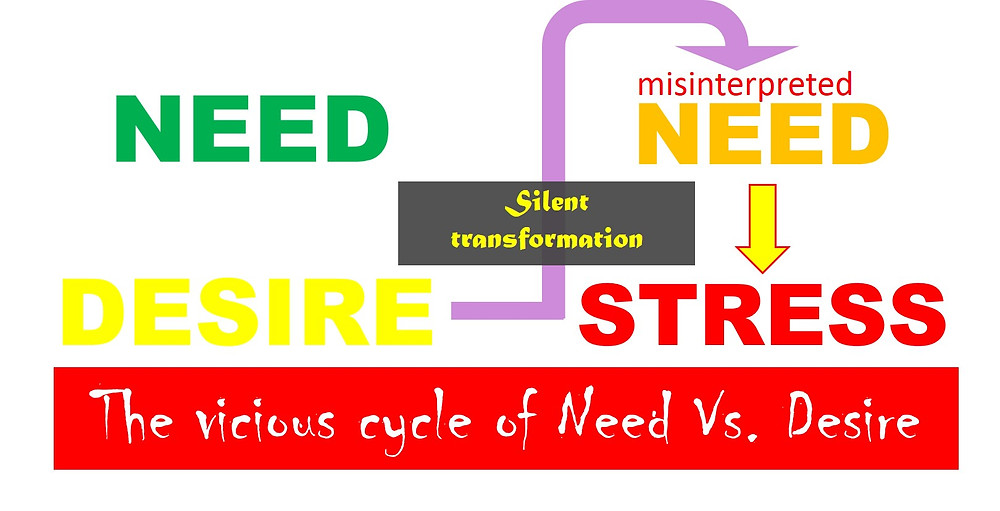Need Vs Desire...www.yourmindcoach.net
